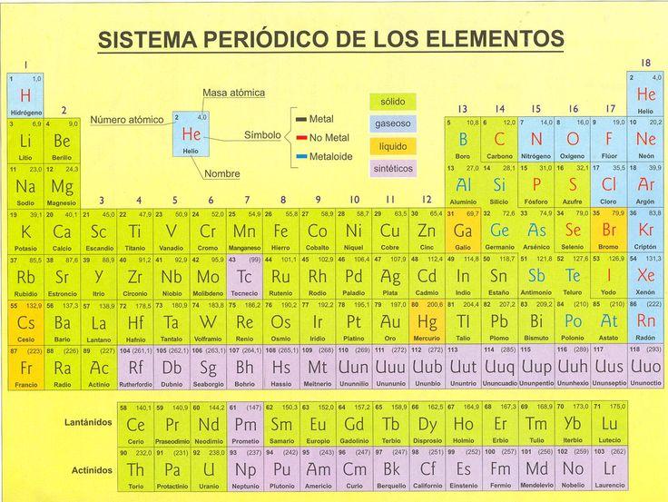 Ms de 25 ideas increbles sobre tabla peridica de qumica en os dejo la tabla peridica de los elementos ya que hay que estudiarla para el urtaz Choice Image