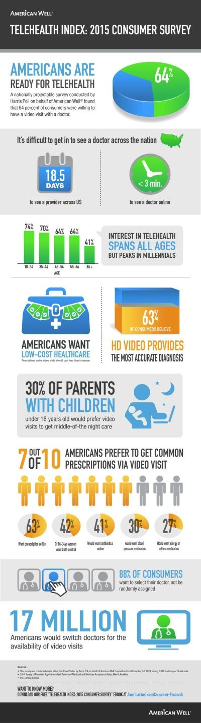 Two-in-three Americans are willing to have doctor visits via video telehealth - #infographic