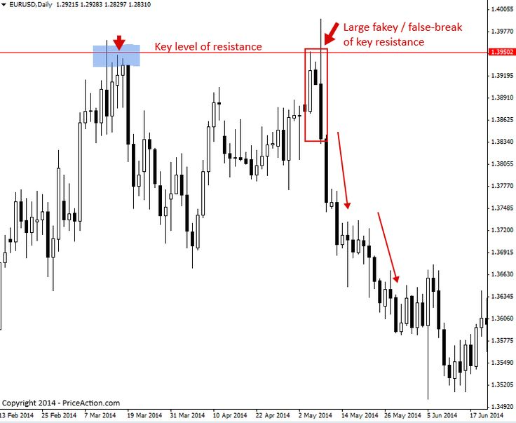 Trading Support And Resistance With Price Action Priceaction Com