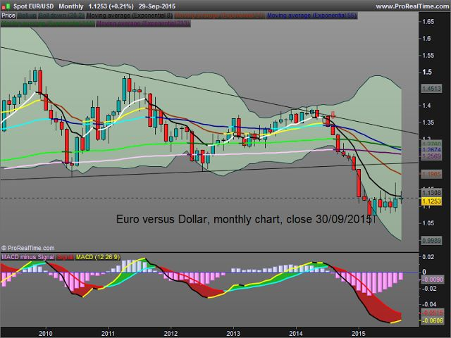 Keep It Simple and Safe for Easy Money Making: Euro versus US Dollar : since mid-March timid consolidation.