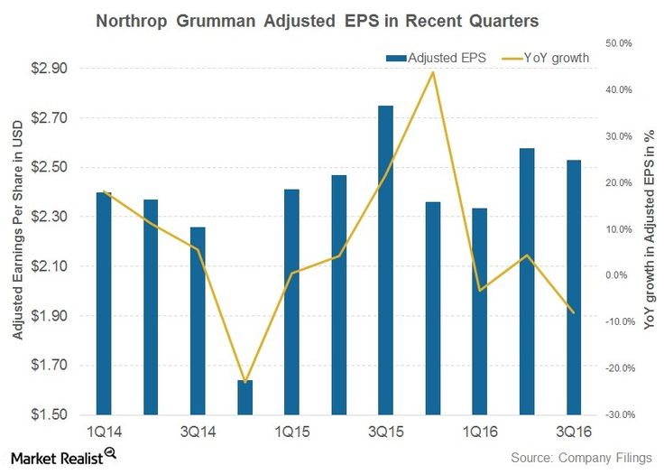 Northrop Grumman Stock Jumps as Earnings Crush Estimates – Market Realist #stock #earnings #estimates http://earnings.remmont.com/northrop-grumman-stock-jumps-as-earnings-crush-estimates-market-realist-stock-earnings-estimates-3/  #stock earnings estimates # Northrop Grumman Stock Jumps as Earnings Crush Estimates Northrop Grumman declares 3Q16 earnings Leading defense contractor (PPA) Northrop Grumman (NOC ) declared its 3Q16 earnings on October 26, 2016. The company's earnings per share…