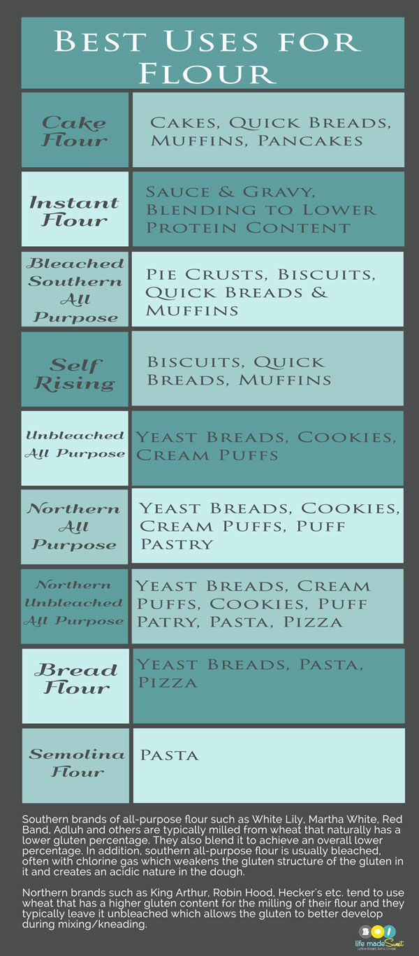 Kitchen Printable Flour Chart | BAKING TIPS | Types of ...