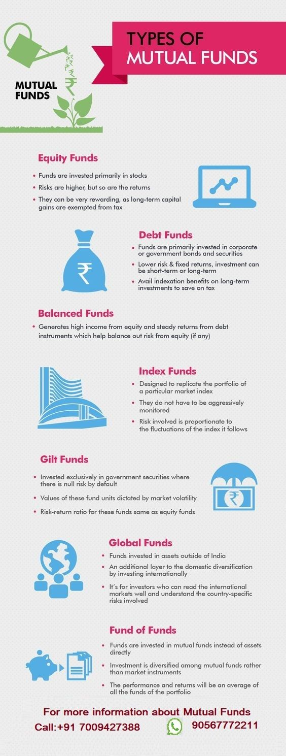 TYPES OF MUTUAL FUND