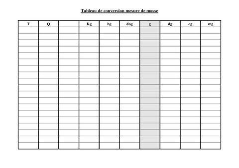 Tableau de conversion mesure de masse plastifier ce2 for Tableau des mesures en cuisine