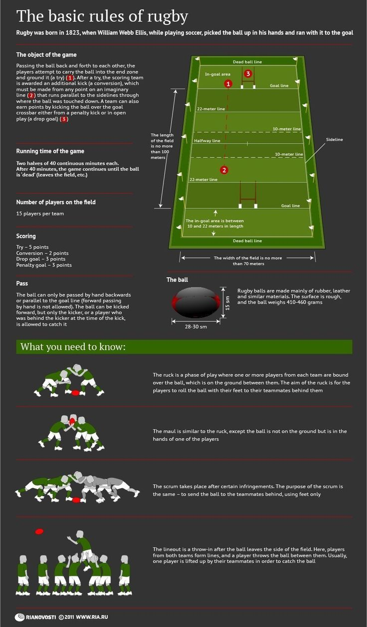 Basic rules of Rugby #infographics #Rugby #sports #Rules