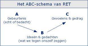 Het ABC-schema van RET http://nemacademy.nl/ http://newenergymovers.nl