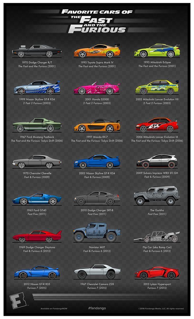 Feiern Sie den 15. Jahrestag von … – schnell und wütend – – #CarsandMotorcy