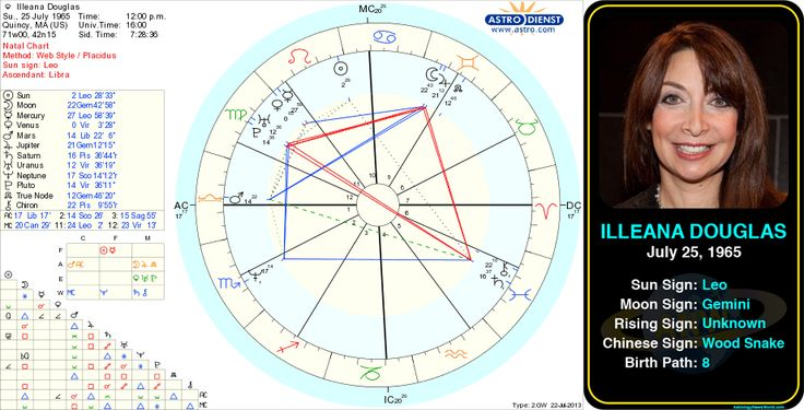 Illeana Douglas' birth chart.  http://www.astrologynewsworld.com/index.php/galleries/celeb-gallery/item/illeana-douglas #astrology #birthchart #natalchart #horoscope #zodiac #celebrity #birthday #leo #illeanadouglas