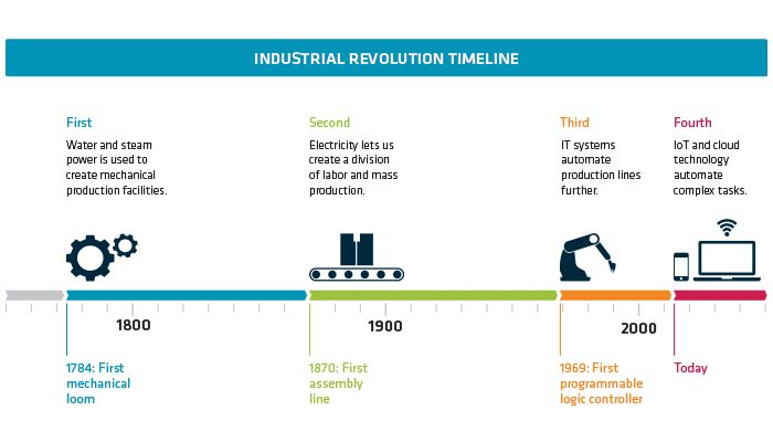 industrial revolution progress or decline 2018-3-1  why did the industrial revolution not start in  china at that time to foster any kind of major economic progress  why did the industrial revolution start in.