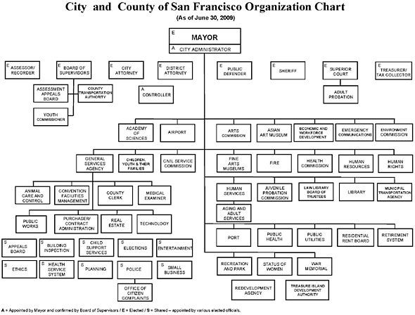 Todleetubbs Of CityS San Francisco Commissioners  CityS