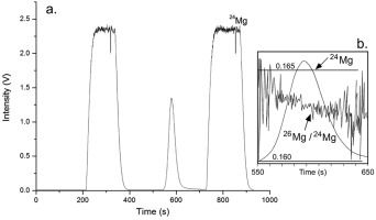 #Talanta: High precision direct analysis of magnesium isotope ratio by ion chromatography/multicollector-ICPMS using wet and dry plasma…