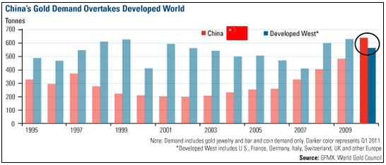 China overtakes India as the World's largest Gold buyer.(August 17th 2012)