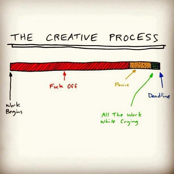The creative process #infographic #fun