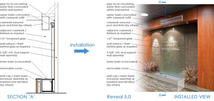 build indoor water features for walls example