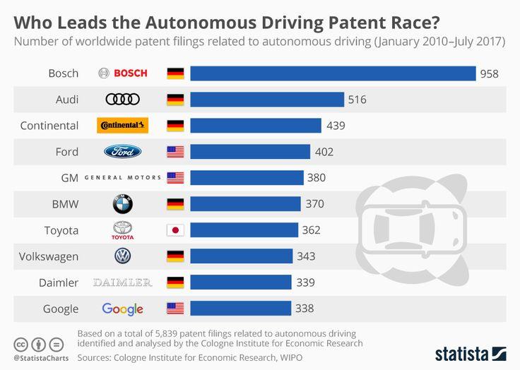 Sürücüsüz otomobilde en çok patent başvurusunda bulunan 10 firma: