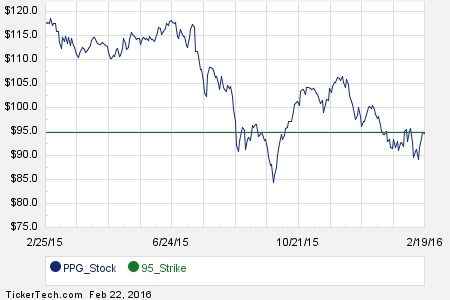 April 15th Options Now Available For PPG Industries (PPG)