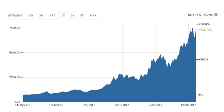 Bitcoin pops after Square says it's letting some app users buy and sell the cryptocurrency  ||  Bitcoin was on a tear Wednesday after mobile payments company Square confirmed it was letting some people buy and sell bitcoin on its Cash app. http://www.businessinsider.com/bitcoin-price-and-square-stock-up-2017-11?utm_campaign=crowdfire&utm_content=crowdfire&utm_medium=social&utm_source=pinterest