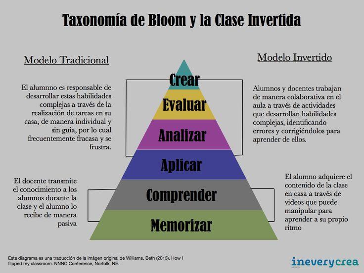 Infografía: Taxonomía de Bloom y Clase Invertida - Inevery Crea México