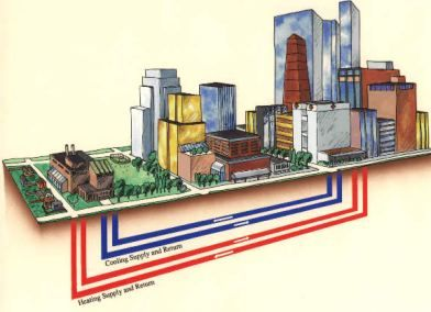 District Heating Systems