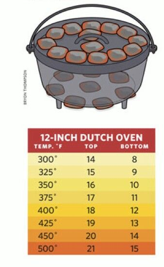 Dutch oven cooking temperature chart #dutchoven #camping