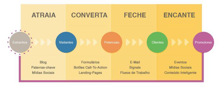 Marketing de Atração (Inbound Marketing) - http://marketinggoogle.com.br/2014/01/27/marketing-de-atracao-inbound-marketing/