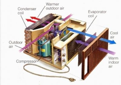 outside ac unit diagram how to tune up your window air. Black Bedroom Furniture Sets. Home Design Ideas
