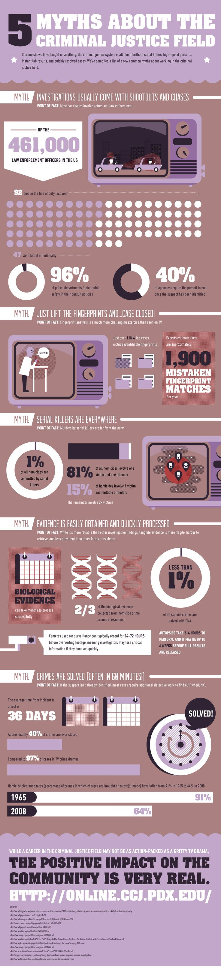 5 Myths About The Criminal Justice Field #Infographic #Crime
