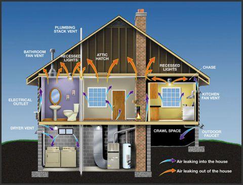 Ensuring You Have Proper Roof Ventilation & 8 best Roofing Ventilation images on Pinterest | Ridge vent Attic ... memphite.com