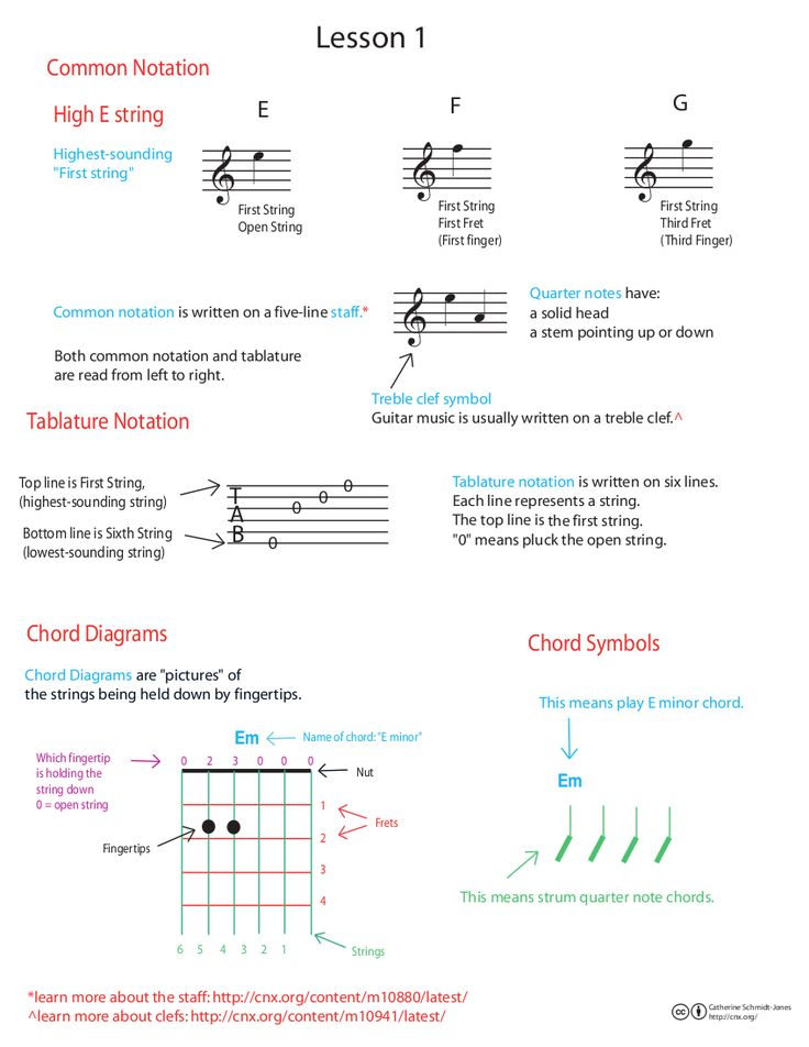 Beginner guitar lessons and practice notes
