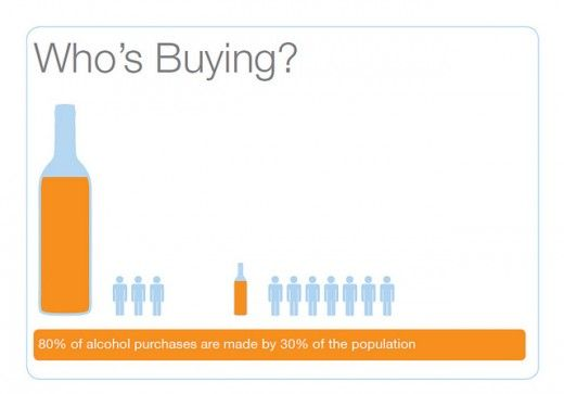 80% of alcohol purchases are made by just 30% of the population??