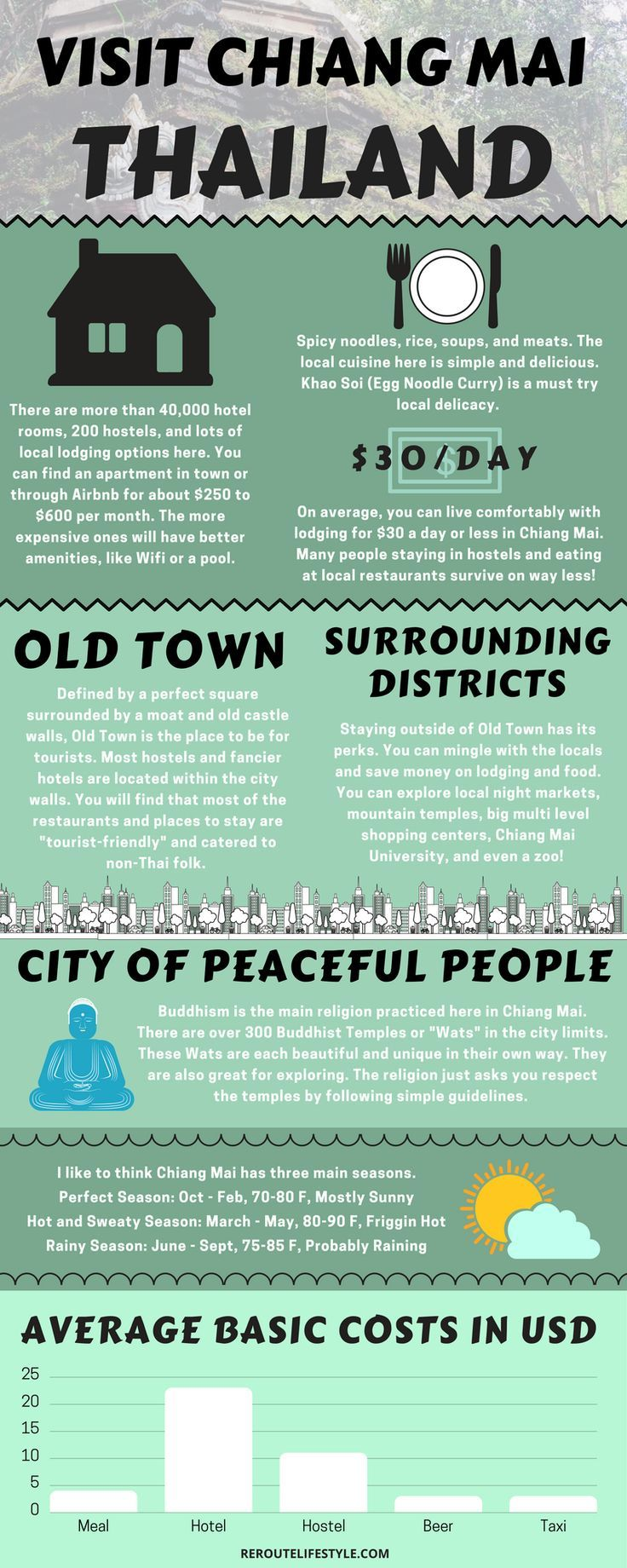 Infographic: You need to read these tips on where to stay and things to do when you visit Chiang Mai, Thailand on any budget. Shopping, night markets, activities, temples. Read this guide to learn more about the cost of living for 1 month as an American visiting in Thailand.