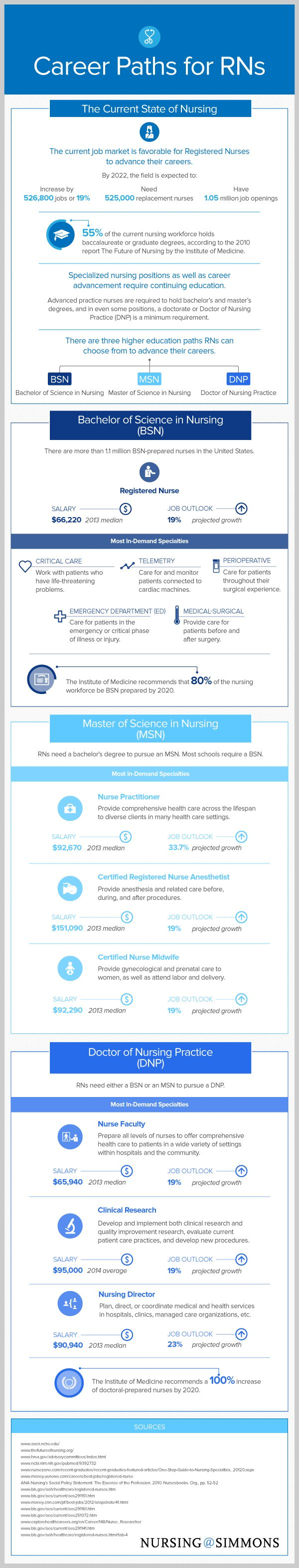 3 Career Paths for Registered #Nurses