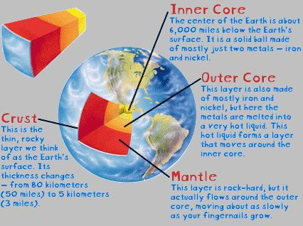 Cool- directions for making earth's layers out of edibles.  I made the earth's layers out of ice cream for my sixth graders once.