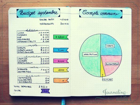 bullet journal bujo budget kakebo 1