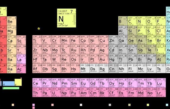بحث عن العناصر الانتقالية في الجدول الدوري Periodic Table Chemistry