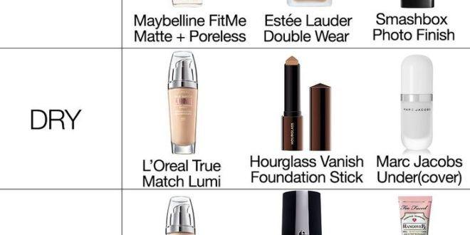 Finden Sie die beste Grundlage für Ihren Hauttyp!…