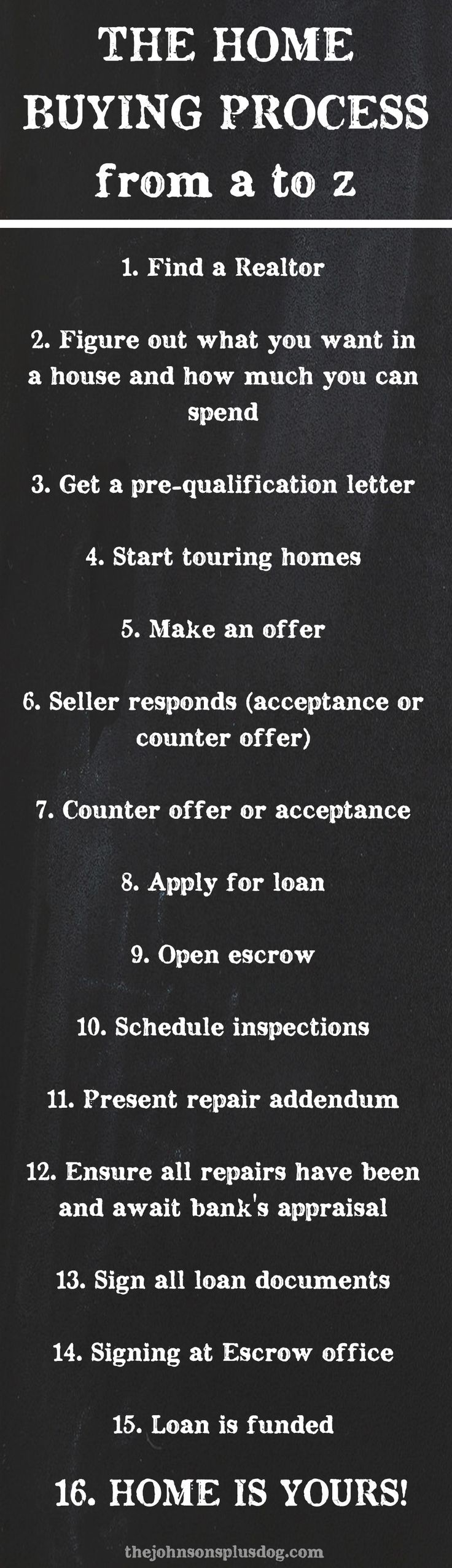The Home Buying Process From A To Z  The Johnsons Plus Dog