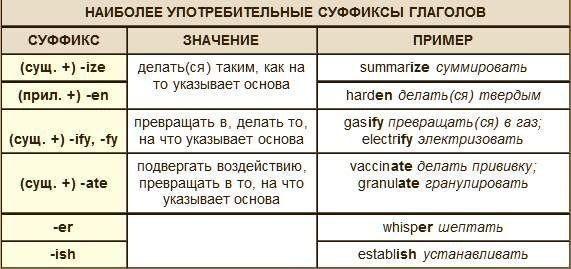 Английская грамматика в таблицах и картинках – 41 фотография | ВКонтакте