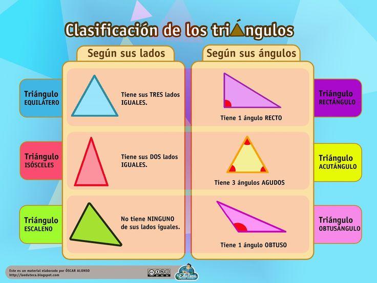 RECURSOS PRIMARIA | Esquema sobre la clasificación de triángulos según sus lados y ángulos.