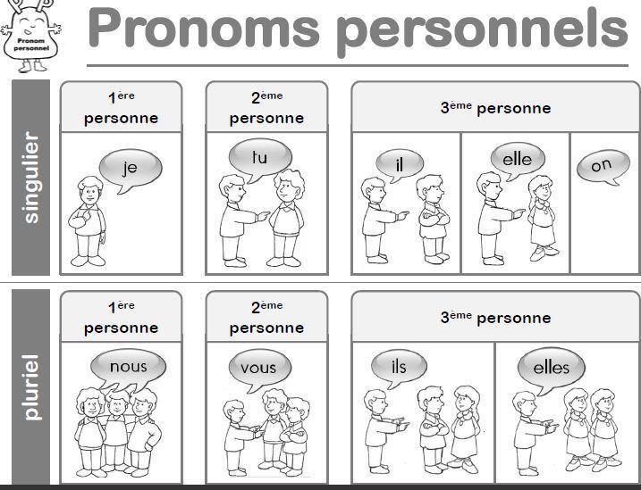 les pronoms personnels - Recherche Google