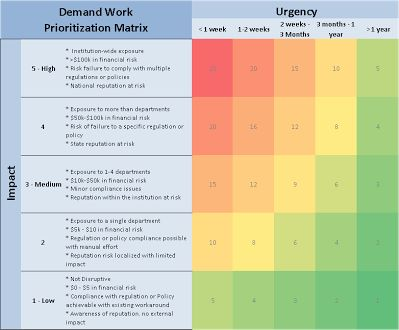 Demand Work Prioritization Matrix It Portfolio And