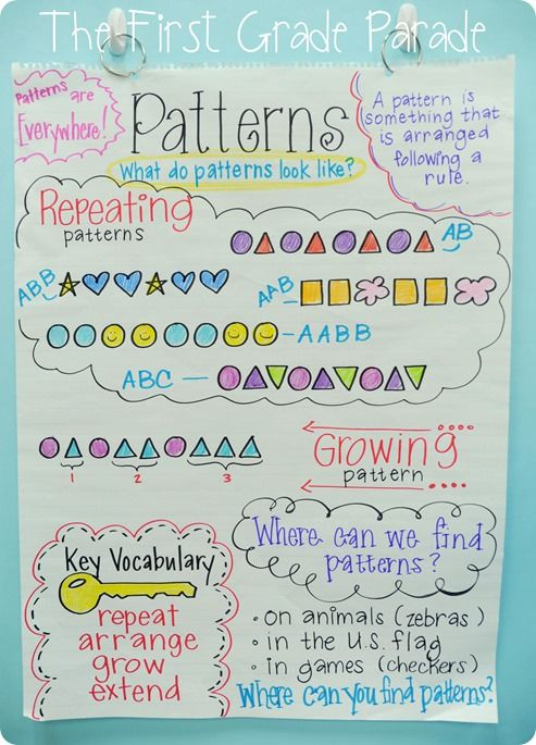 Patterns Anchor Chart. Sequencing is what I teach in between categorization and problem solving.  Re-Pinned by Penina Penina Rybak MA/CCC-SLP, TSHH CEO Socially Speaking LLC YouTube: socialslp Facebook: Socially Speaking LLC www.SociallySpeakingLLC.com Socially Speaking™ App for iPad:  http://itunes.apple.com/us/app/socially-speaking-app-for/id525439016?mt=8
