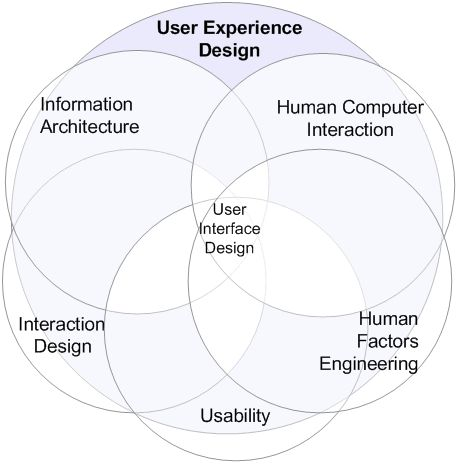 User Experience Design Explained