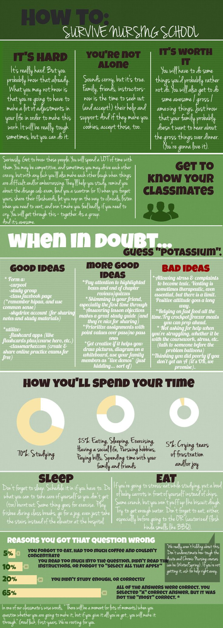 """Sounds about accurate for EMT & Paramedic School too.... (except for the """"when in doubt... guess potassium"""") How to Survive Nursing School    @Piktochart Infographic"""