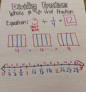 57 best multiplying and dividing fractions images on pinterest dividing a whole number by a unit fraction ccuart Gallery