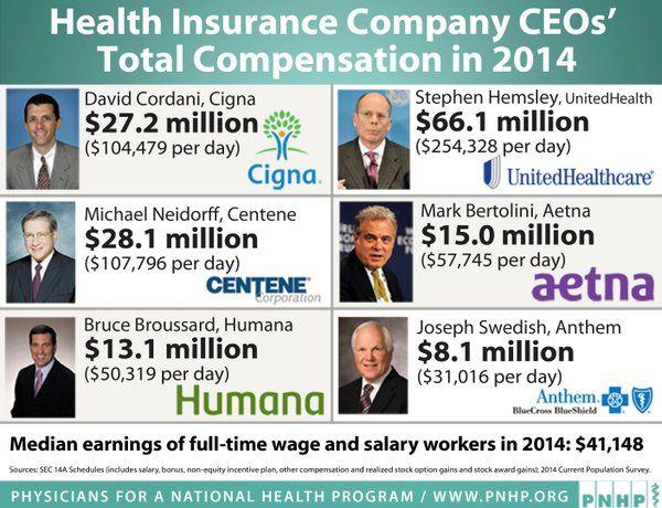 Health Insurance Company CEOs' Compensation 2014: 27 million Cigna, 66 million United Healthcare, 28 million Centene, 15 million Aetna, 13 million Humana, 8 million Anthem