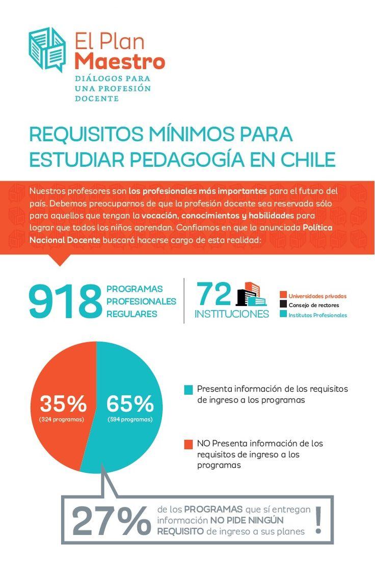 Infografía El Plan Maestro: requisitos de ingreso a pedagogía en Chile.