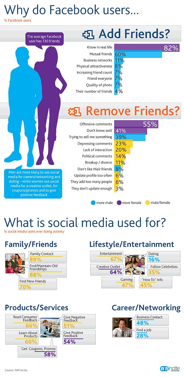 Facebook is great for staying in contact with friends and family, but also for business networking. Think before you remove someone.   Source: Diana Adams http://www.bitrebels.com/social/why-facebook-users-add-remove-friends-infographic/