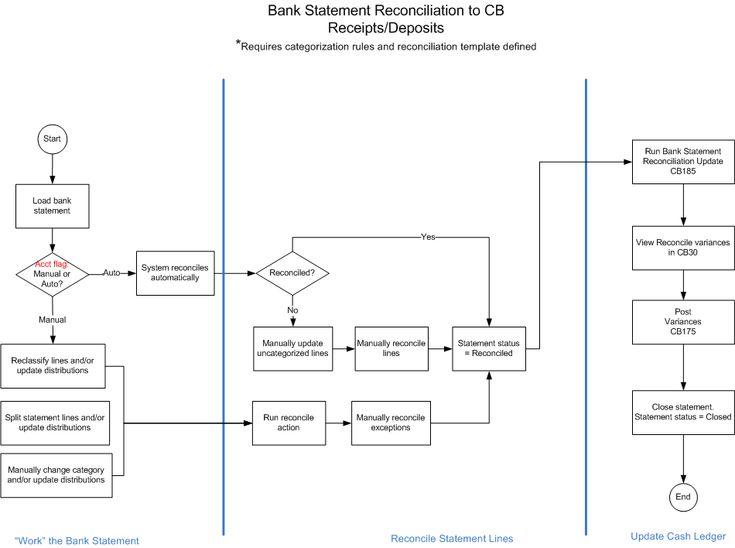 Account Reconciliation Process Flow Chart Inspirational Statement Reconciliation Of Account Reconciliation Process F Process Flow Chart Flow Chart Process Flow