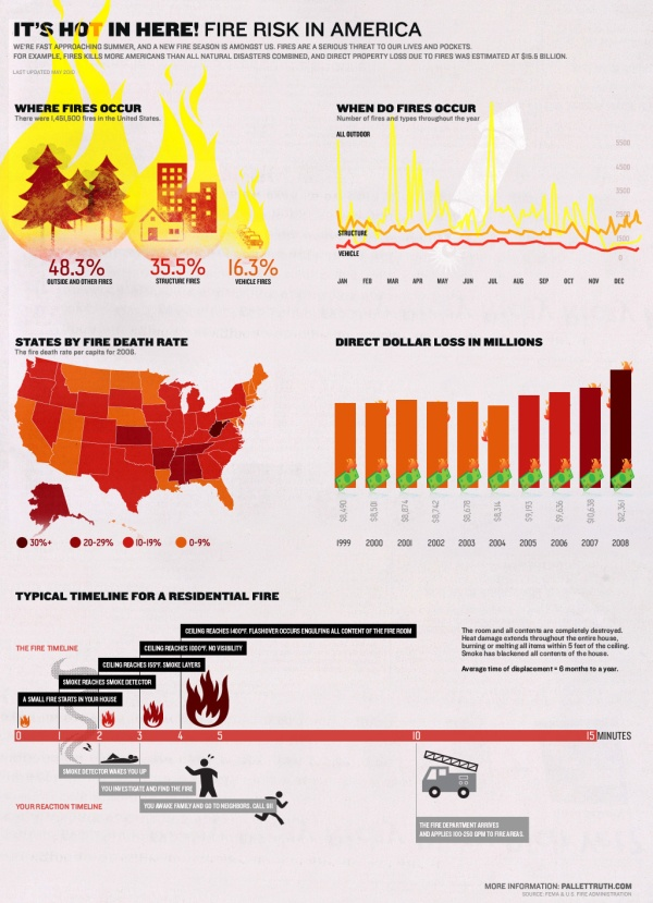 It's Hot in Here: Fire Risk in America: Fire Safety, Fire Infographic, Latest Infographic, Fire Damaged, Fire Hazard, Infographic Image, America Infographic, Infographic America, Fire Risks